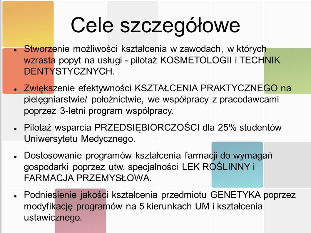 Genetyka kliniczna Dostosowanie programu nauczania przedmiotu genetyka kliniczna na istniejących kierunkach studiów do potrzeb rynku pracy.