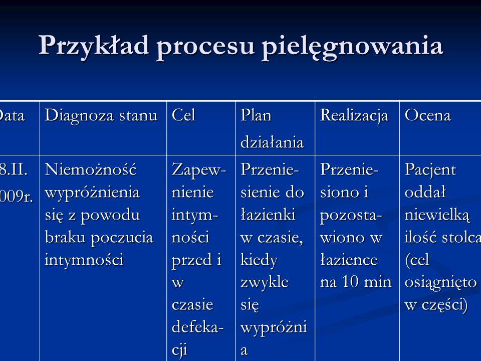Przykład procesu pielęgnowania Data Diagnoza stanu CelPlandziałaniaRealizacjaOcena 18.II.2009r. Niemożność wypróżnienia się z powodu braku poczucia in