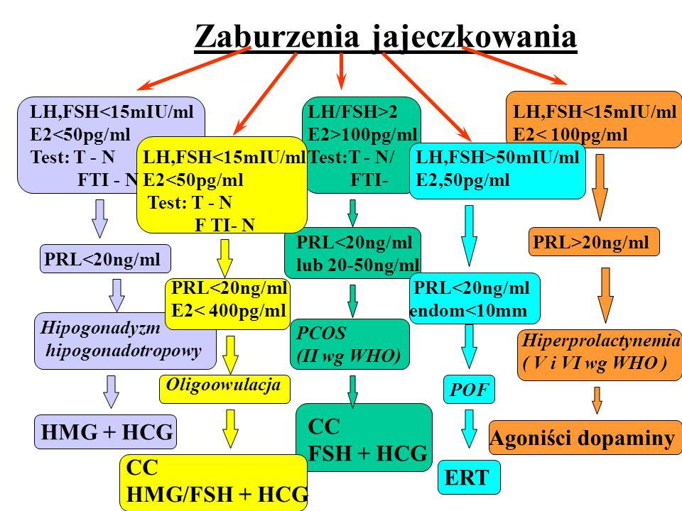 Zaburzenia jajeczkowania LH,FSH<15mIU/ml E2<50pg/ml Test: T - N FTI - N LH,FSH<15mIU/ml E2<50pg/ml Test: T - N F TI- N LH/FSH>2 E2>100pg/ml Test:T - N