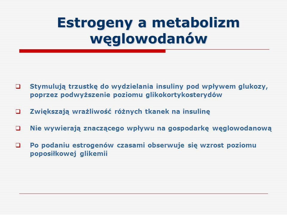 Estrogeny a metabolizm węglowodanów Stymulują trzustkę do wydzielania insuliny pod wpływem glukozy, poprzez podwyższenie poziomu glikokortykosterydów Zwiększają wrażliwość różnych tkanek na insulinę Nie wywierają znaczącego wpływu na gospodarkę węglowodanową Po podaniu estrogenów czasami obserwuje się wzrost poziomu poposiłkowej glikemii