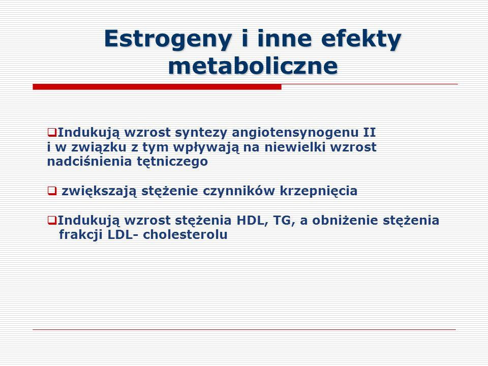 Estrogeny i inne efekty metaboliczne Indukują wzrost syntezy angiotensynogenu II i w związku z tym wpływają na niewielki wzrost nadciśnienia tętniczego zwiększają stężenie czynników krzepnięcia Indukują wzrost stężenia HDL, TG, a obniżenie stężenia frakcji LDL- cholesterolu