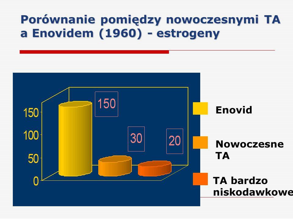 Enovid Nowoczesne TA TA bardzo niskodawkowe Porównanie pomiędzy nowoczesnymi TA a Enovidem (1960) - estrogeny