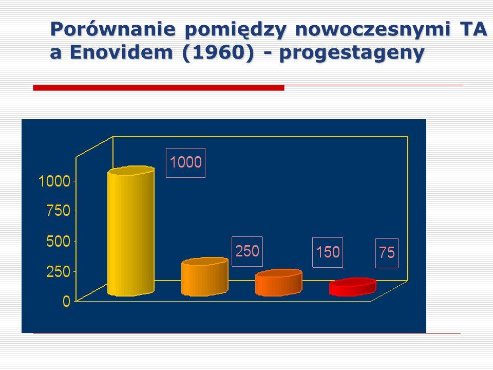 Porównanie pomiędzy nowoczesnymi TA a Enovidem (1960) - progestageny