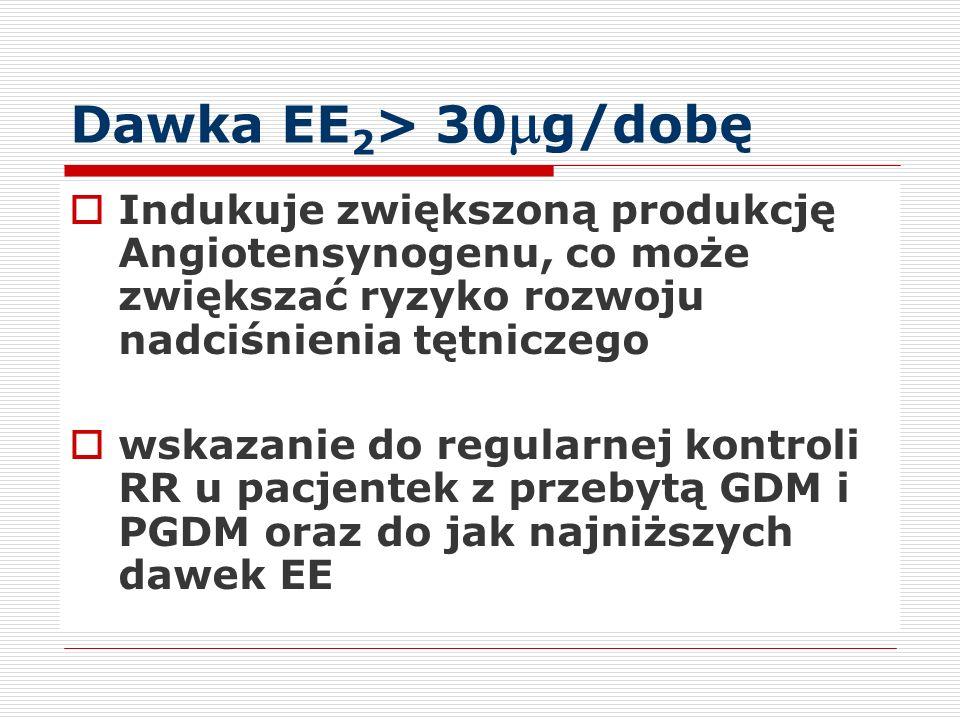 Dawka EE 2 > 30 g/dobę Indukuje zwiększoną produkcję Angiotensynogenu, co może zwiększać ryzyko rozwoju nadciśnienia tętniczego wskazanie do regularnej kontroli RR u pacjentek z przebytą GDM i PGDM oraz do jak najniższych dawek EE
