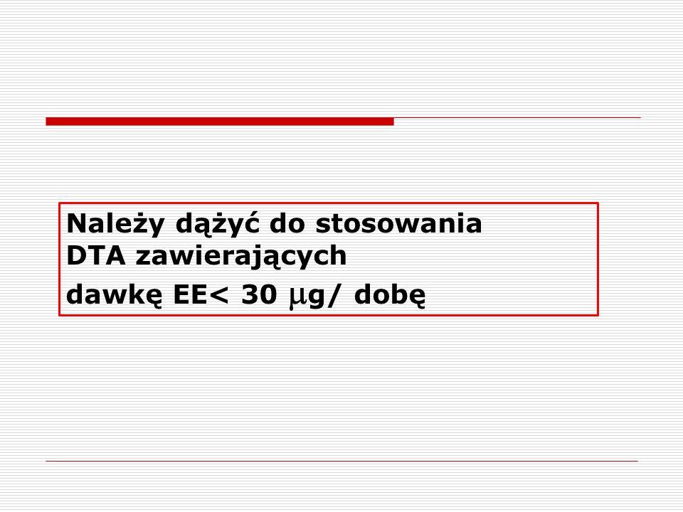 Należy dążyć do stosowania DTA zawierających dawkę EE< 30 g/ dobę