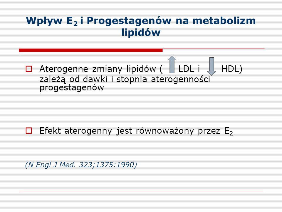 Wpływ E 2 i Progestagenów na metabolizm lipidów Aterogenne zmiany lipidów ( LDL i HDL) zależą od dawki i stopnia aterogenności progestagenów Efekt aterogenny jest równoważony przez E 2 (N Engl J Med.