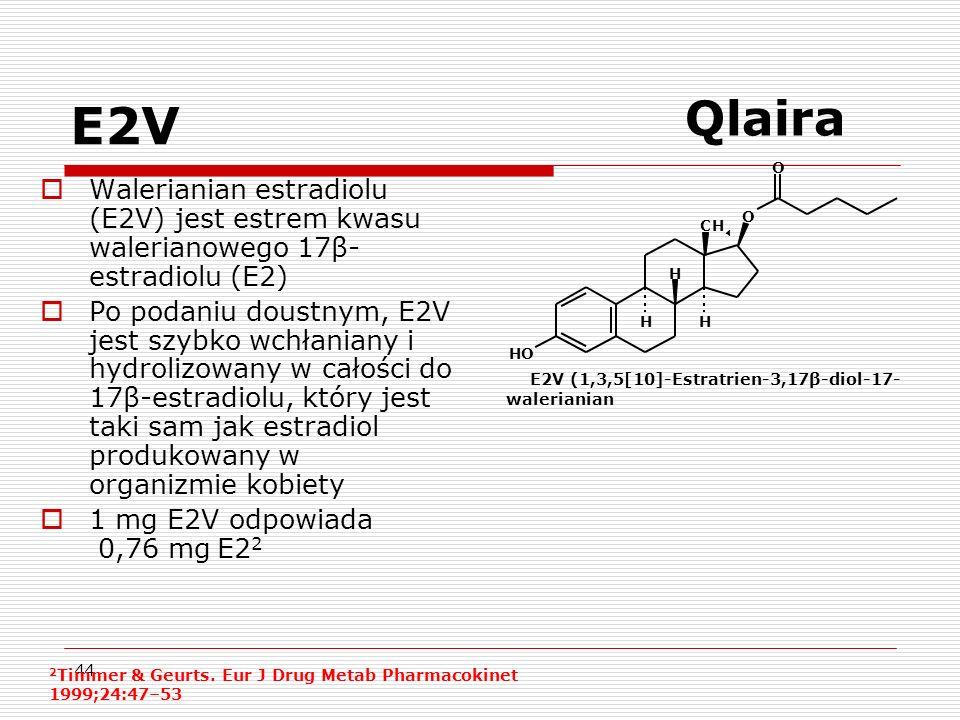 44 E2V (1,3,5[10]-Estratrien-3,17β-diol-17- walerianian E2V Walerianian estradiolu (E2V) jest estrem kwasu walerianowego 17β- estradiolu (E2) Po podaniu doustnym, E2V jest szybko wchłaniany i hydrolizowany w całości do 17β-estradiolu, który jest taki sam jak estradiol produkowany w organizmie kobiety 1 mg E2V odpowiada 0,76 mg E2 2 2 Timmer & Geurts.