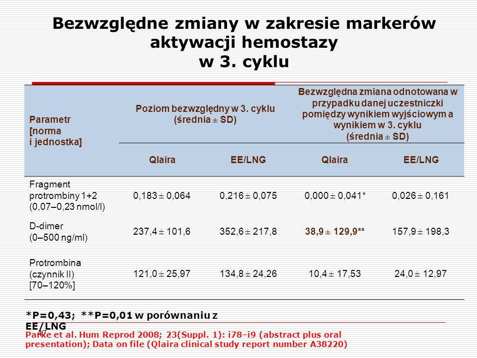 47 Bezwzględne zmiany w zakresie markerów aktywacji hemostazy w 3.