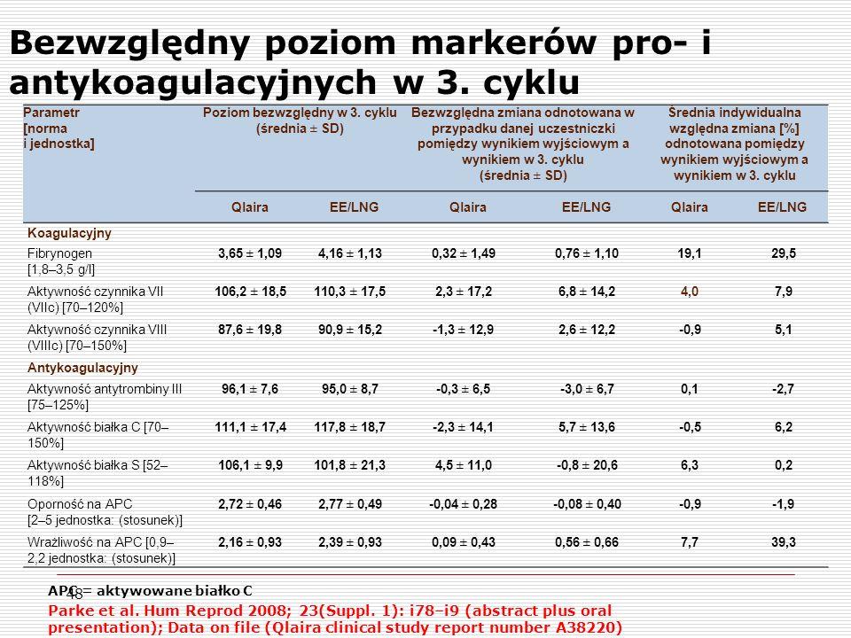 48 Bezwzględny poziom markerów pro- i antykoagulacyjnych w 3.