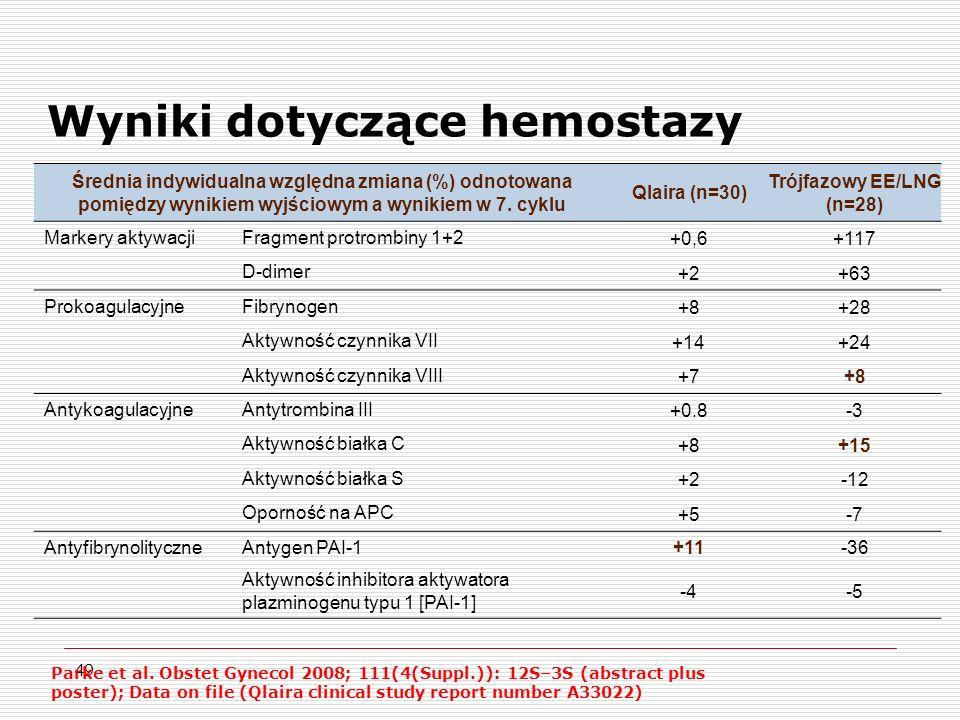49 Wyniki dotyczące hemostazy Średnia indywidualna względna zmiana (%) odnotowana pomiędzy wynikiem wyjściowym a wynikiem w 7.