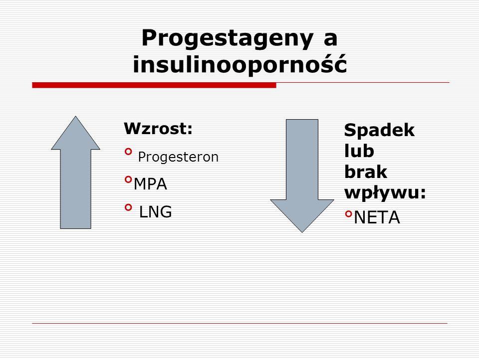 Progestageny a insulinooporność Wzrost: ° Progesteron ° MPA ° LNG Spadek lub brak wpływu: °NETA