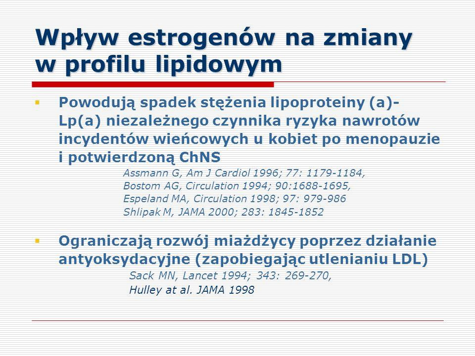 Wpływ estrogenów na zmiany w profilu lipidowym Powodują spadek stężenia lipoproteiny (a)- Lp(a) niezależnego czynnika ryzyka nawrotów incydentów wieńcowych u kobiet po menopauzie i potwierdzoną ChNS Assmann G, Am J Cardiol 1996; 77: 1179-1184, Bostom AG, Circulation 1994; 90:1688-1695, Espeland MA, Circulation 1998; 97: 979-986 Shlipak M, JAMA 2000; 283: 1845-1852 Ograniczają rozwój miażdżycy poprzez działanie antyoksydacyjne (zapobiegając utlenianiu LDL) Sack MN, Lancet 1994; 343: 269-270, Hulley at al.