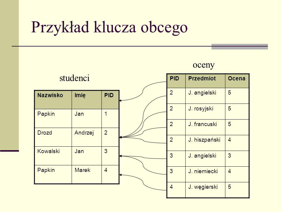Przykład klucza obcego NazwiskoImięPID PapkinJan1 DrozdAndrzej2 KowalskiJan3 PapkinMarek4 PIDPrzedmiotOcena 2J. angielski5 2J. rosyjski5 2J. francuski
