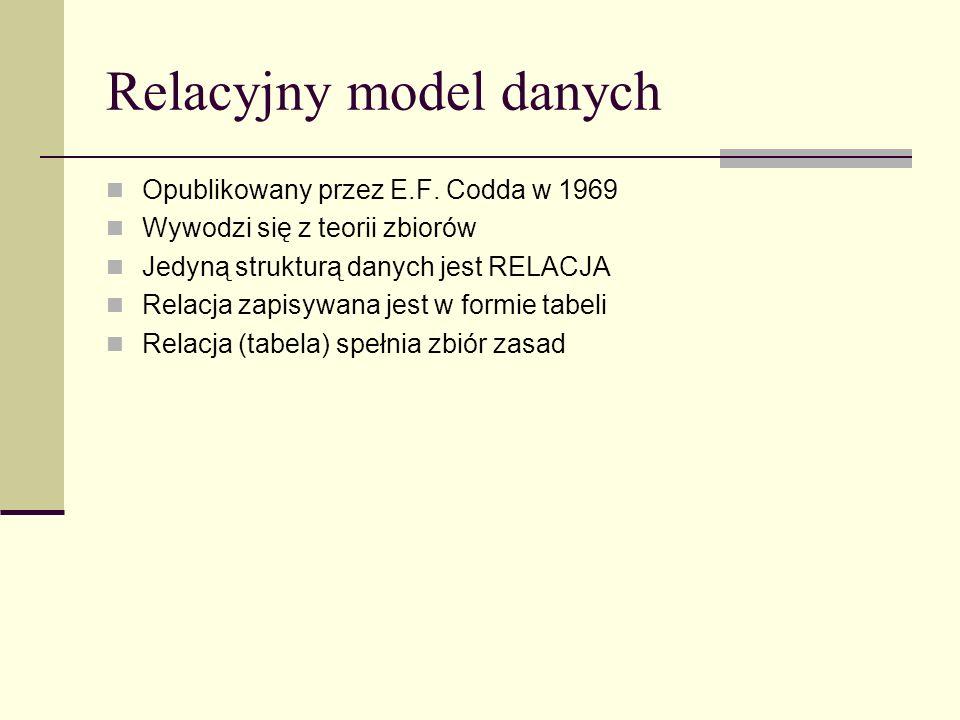 Relacyjny model danych Opublikowany przez E.F. Codda w 1969 Wywodzi się z teorii zbiorów Jedyną strukturą danych jest RELACJA Relacja zapisywana jest