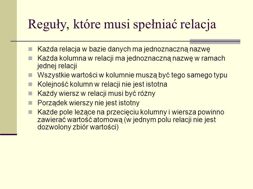 Reguły, które musi spełniać relacja Każda relacja w bazie danych ma jednoznaczną nazwę Każda kolumna w relacji ma jednoznaczną nazwę w ramach jednej r