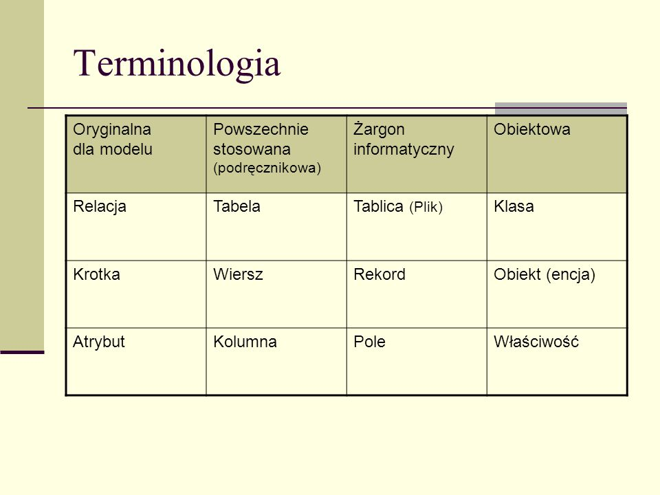 Terminologia Oryginalna dla modelu Powszechnie stosowana (podręcznikowa) Żargon informatyczny Obiektowa RelacjaTabelaTablica (Plik) Klasa KrotkaWiersz