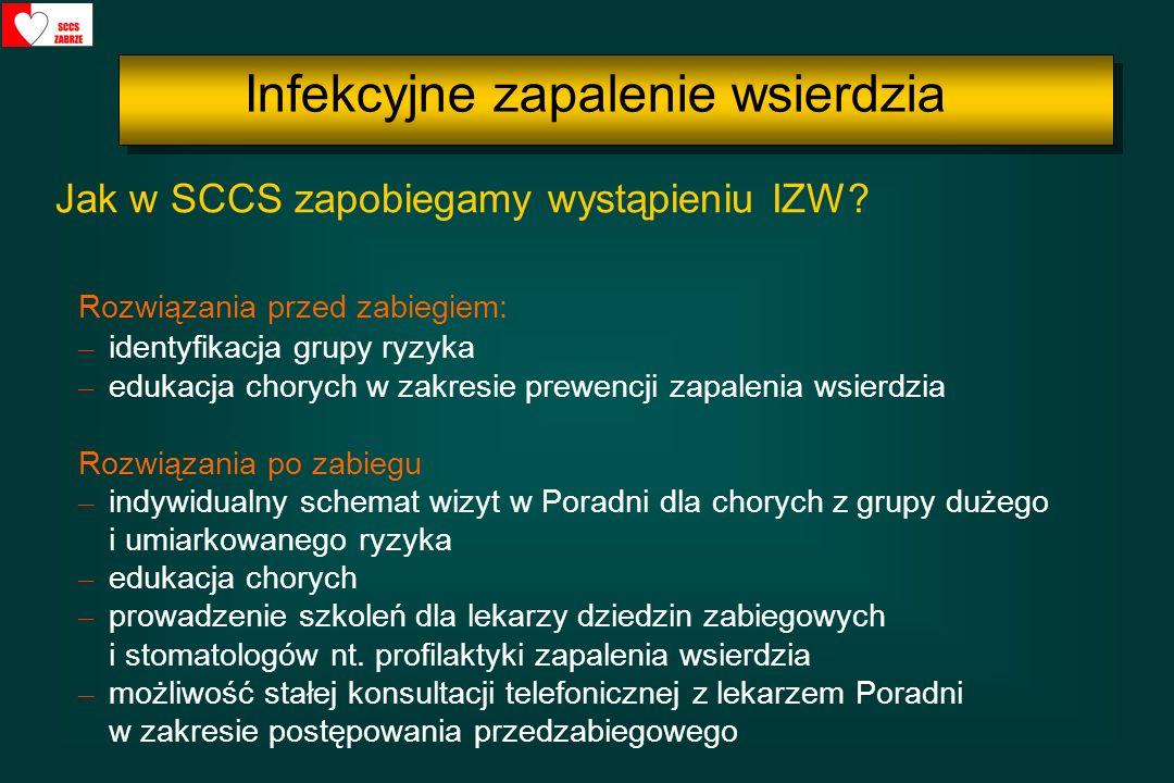 Rozwiązania przed zabiegiem: – identyfikacja grupy ryzyka – edukacja chorych w zakresie prewencji zapalenia wsierdzia Rozwiązania po zabiegu – indywid