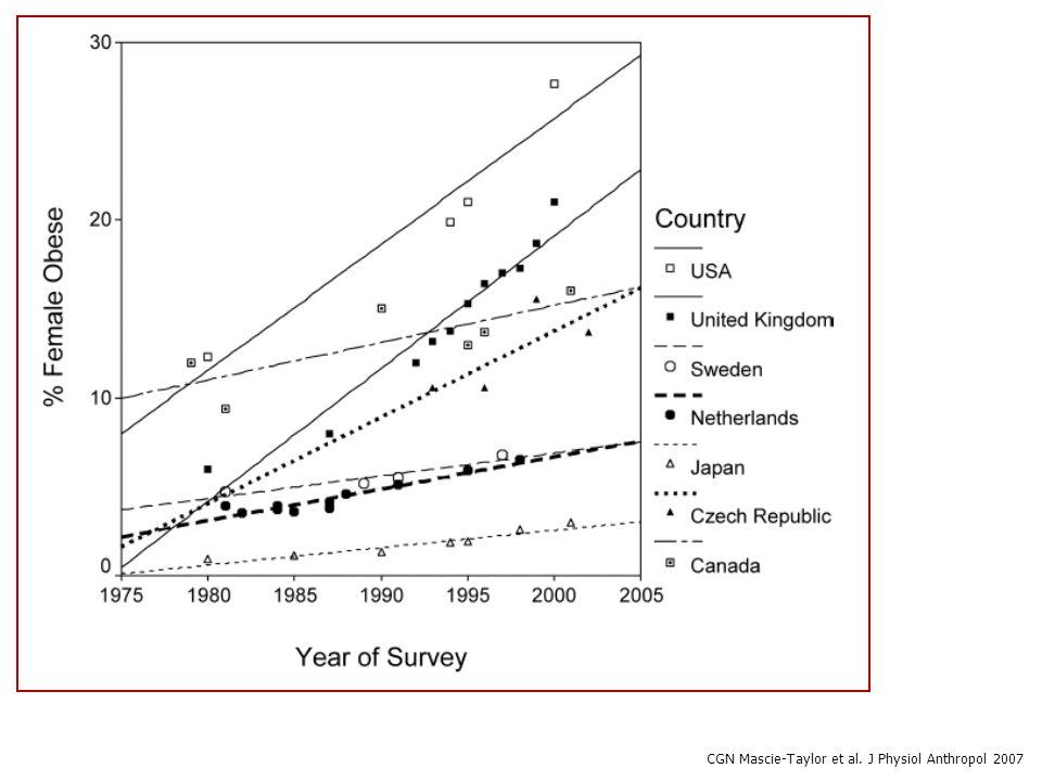 Odsetek kobiet z BMI >30 kg/m 2 Berghoefer et al. BMC Public Health, 2008