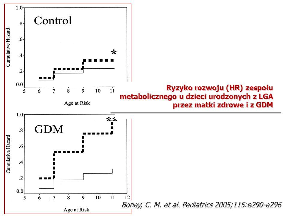 Ryzyko rozwoju (HR) zespołu metabolicznego u dzieci urodzonych z LGA przez matki zdrowe i z GDM Boney, C. M. et al. Pediatrics 2005;115:e290-e296