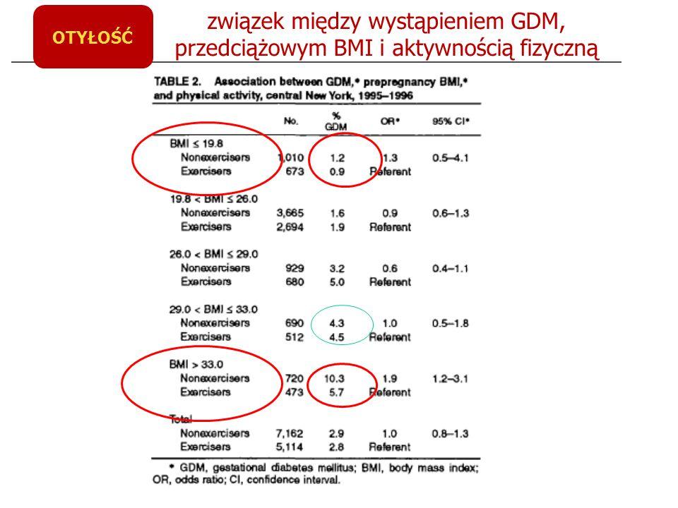 związek między wystąpieniem GDM, przedciążowym BMI i aktywnością fizyczną OTYŁOŚĆ