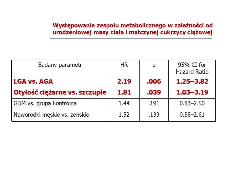 Występowanie zespołu metabolicznego w zależności od urodzeniowej masy ciała i matczynej cukrzycy ciążowej 0.88–2.61.1331.52 Noworodki męskie vs. żeńsk