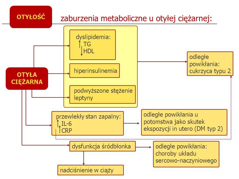 OTYŁOŚĆ przewlekłe nadciśnienie tętnicze występuje u 27-35% ciężarnych z nadmierną masą ciała, nadciśnienie indukowane ciążą rozpoznawane jest u 27-38% otyłych ciężarnych, podczas gdy w grupie ciężarnych o prawidłowej masie ciała stwierdza się je w 3-19% cukrzyca przedciążowa rozpoznawana u 19% pacjentek z otyłością znacznego stopnia cukrzyca ciążowa rozpoznawana u 8% otyłych ciężarnych zwiększone ryzyko zakażeń układu moczowego, częstsze występowanie powikłań w postaci odmiedniczkowego zapalenia nerek zwiększone ryzyko wystąpienia zespołu bezdechów sennych zwiększona częstość zgonów wewnątrzmacicznych płodów zwiększona częstość wad cewy nerwowej u płodów (skutek matczynej hiperinsulinemii towarzyszącej otyłości) powikłania ciąży u kobiety otyłej:
