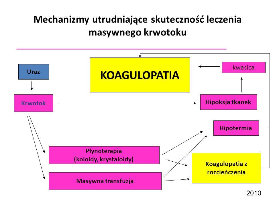 2010 Mechanizmy utrudniające skuteczność leczenia masywnego krwotoku Uraz Krwotok KOAGULOPATIA Płynoterapia (koloidy, krystaloidy) Masywna transfuzja
