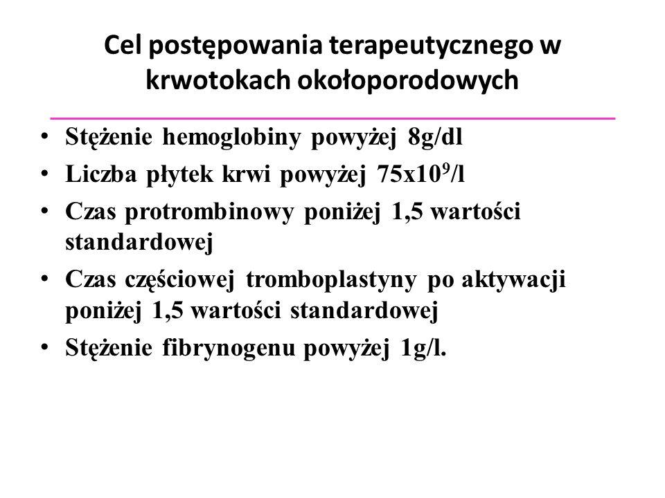Cel postępowania terapeutycznego w krwotokach okołoporodowych Stężenie hemoglobiny powyżej 8g/dl Liczba płytek krwi powyżej 75x10 9 /l Czas protrombin