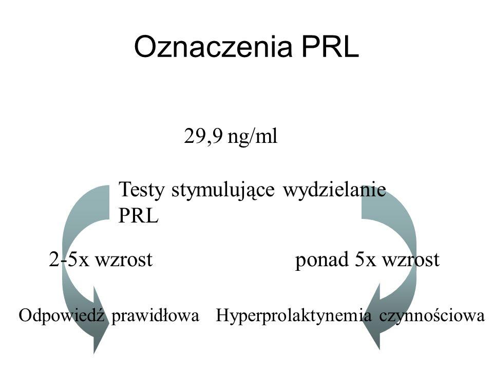 Oznaczenia PRL 29,9 ng/ml Testy stymulujące wydzielanie PRL 2-5x wzrostponad 5x wzrost Odpowiedź prawidłowaHyperprolaktynemia czynnościowa