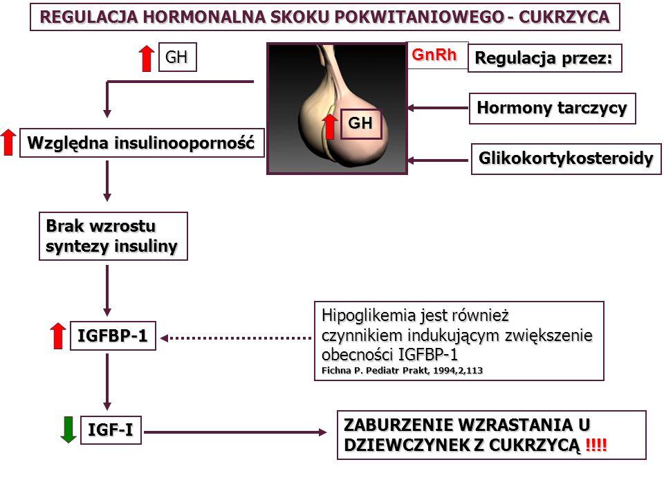 ZABURZENIE WZRASTANIA U DZIEWCZYNEK Z CUKRZYCĄ !!!! Hipoglikemia jest również czynnikiem indukującym zwiększenie obecności IGFBP-1 Fichna P. Pediatr P