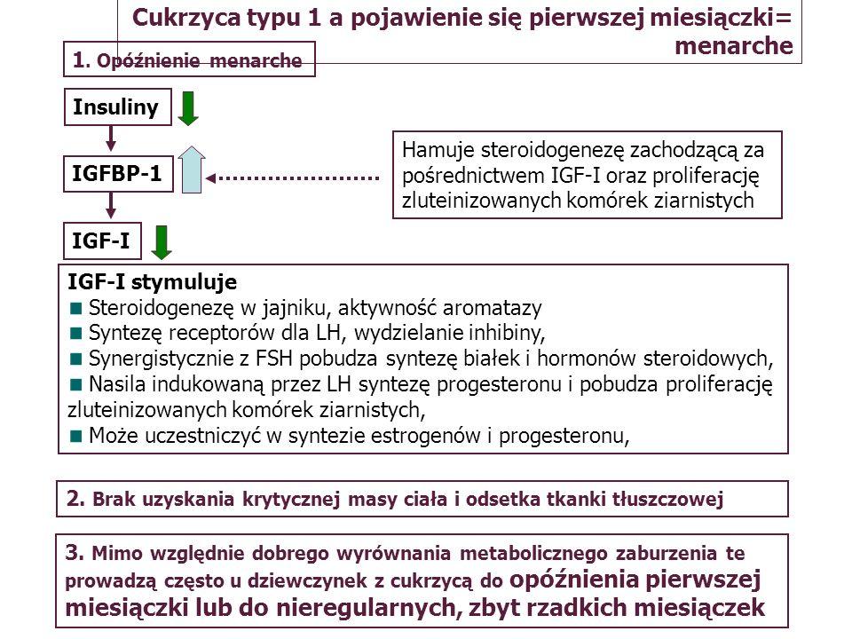 Cukrzyca typu 1 a pojawienie się pierwszej miesiączki= menarche 1. Opóźnienie menarche Insuliny IGFBP-1 IGF-I Hamuje steroidogenezę zachodzącą za pośr