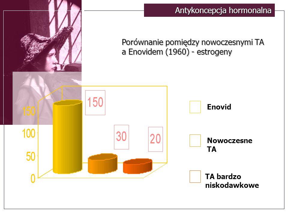 Antykoncepcja hormonalna Enovid Nowoczesne TA TA bardzo niskodawkowe Porównanie pomiędzy nowoczesnymi TA a Enovidem (1960) - estrogeny
