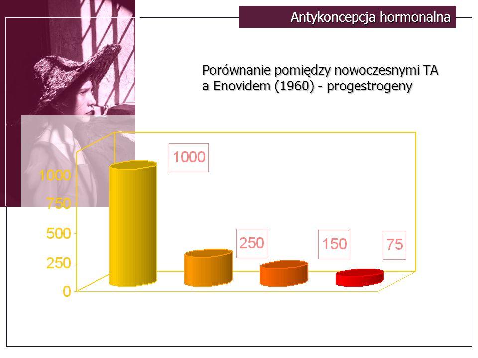 Antykoncepcja hormonalna Porównanie pomiędzy nowoczesnymi TA a Enovidem (1960) - progestrogeny