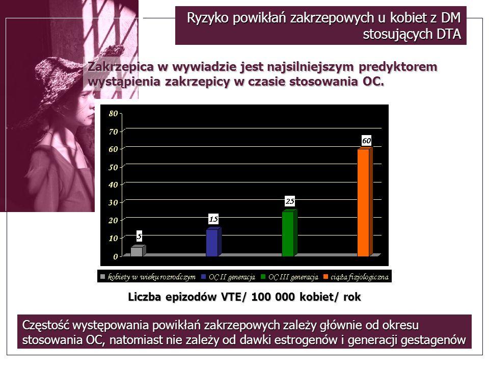 Ryzyko powikłań zakrzepowych u kobiet z DM stosujących DTA Częstość występowania powikłań zakrzepowych zależy głównie od okresu stosowania OC, natomia