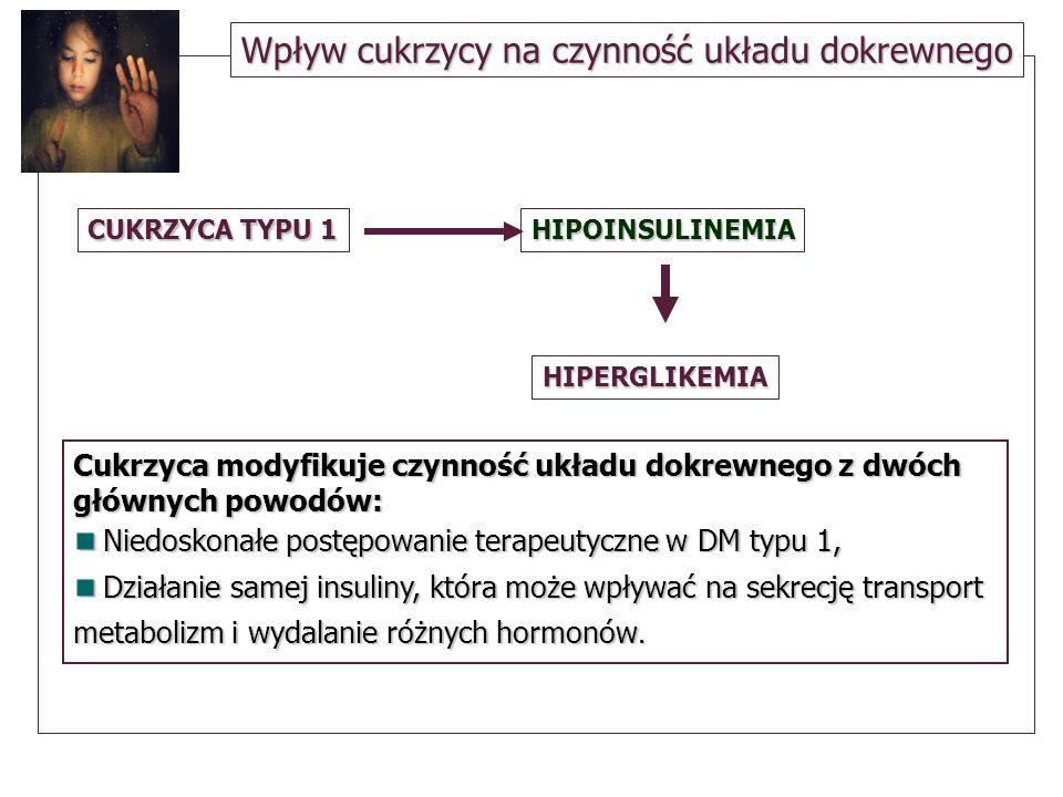 Cukrzyca Złe wyrównanie metaboliczne Złe wyrównanie metaboliczne Podwyższony poziom katecholamin, dopaminy Podwyższony poziom katecholamin, dopaminy Obniżone stężenie LH, FSH, estradiolu CUKRZYCA TYPU 1 = HIPOGONADYZM