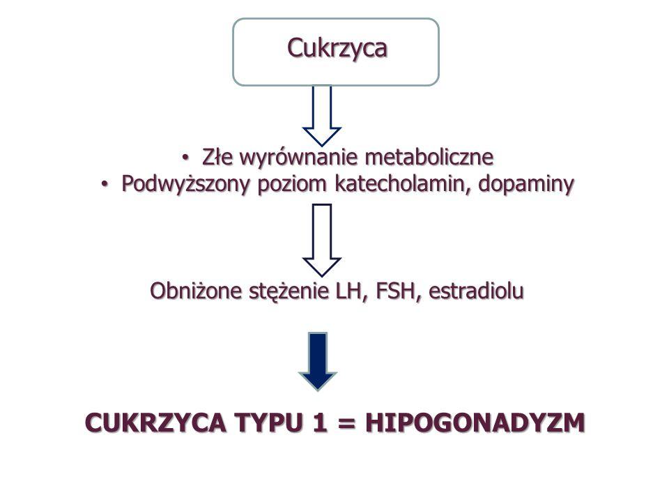 Cukrzyca Złe wyrównanie metaboliczne Złe wyrównanie metaboliczne Podwyższony poziom katecholamin, dopaminy Podwyższony poziom katecholamin, dopaminy O