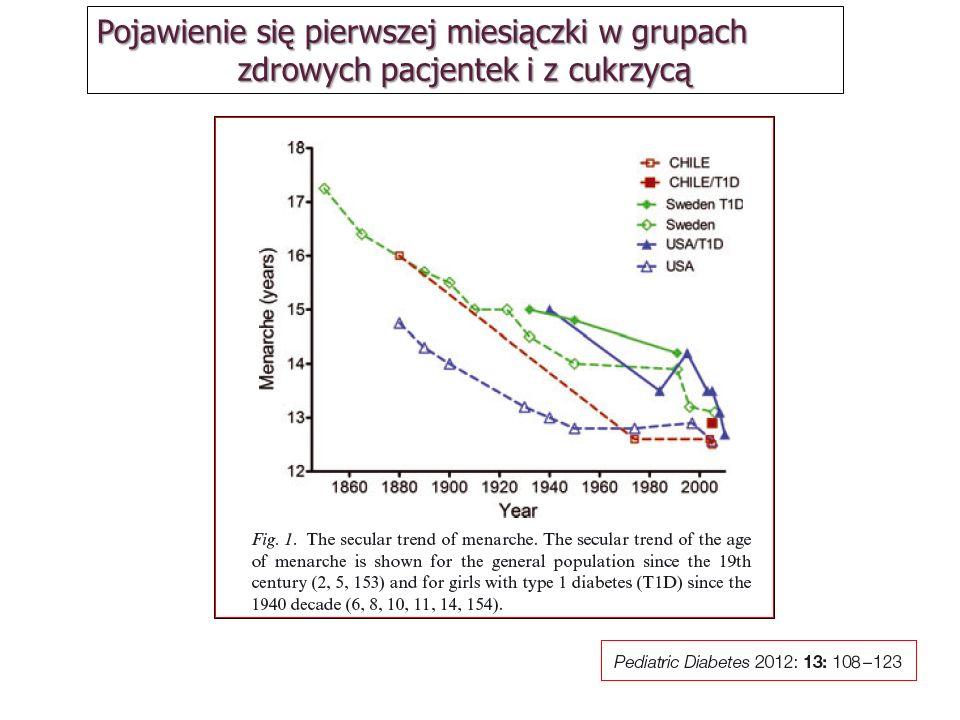 Poziomy matczynej glikemii indukujące wymienione powikłania