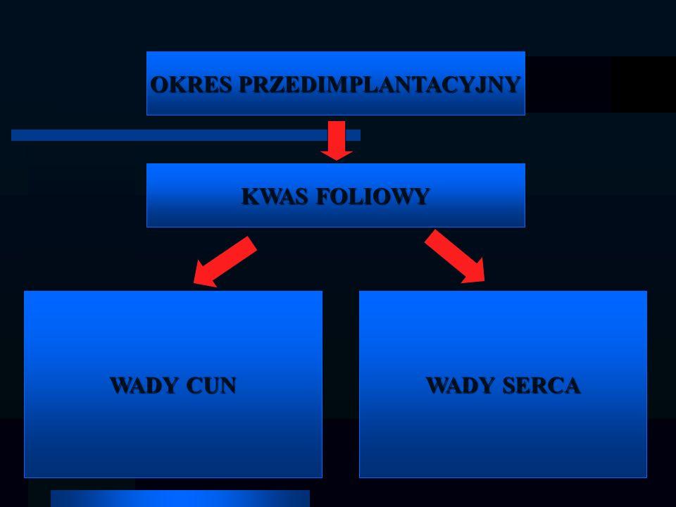 OKRES PRZEDIMPLANTACYJNY KWAS FOLIOWY WADY SERCA WADY CUN
