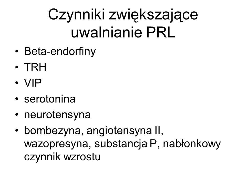 Czynniki zwiększające uwalnianie PRL Beta-endorfiny TRH VIP serotonina neurotensyna bombezyna, angiotensyna II, wazopresyna, substancja P, nabłonkowy