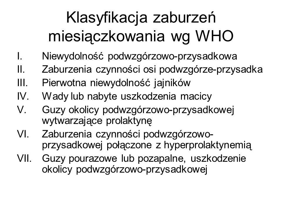 Klasyfikacja zaburzeń miesiączkowania wg WHO I.Niewydolność podwzgórzowo-przysadkowa II.Zaburzenia czynności osi podwzgórze-przysadka III.Pierwotna ni