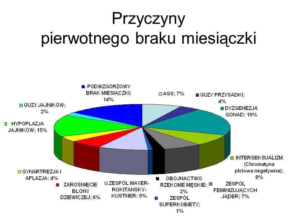 1.Dysgenezja gonad 2.Hypoplazja jajników 3.Niewydolność podwzgórza 4.Zespół Rokitansky-Mayer-Kuster 5.Interseksualizm 6.Wrodzony przerost nadnerczy 7.Zespół braku wrażliwości na androgeny 8.Zarośnięcie błony dziewiczej 9.Guzy przysadki 19% 15% 14% 9% 8% 7% 6% 4%