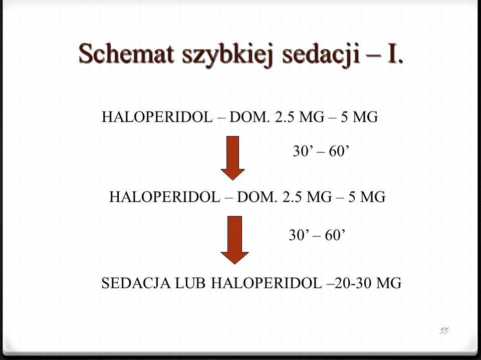 55 Schemat szybkiej sedacji – I. HALOPERIDOL – DOM. 2.5 MG – 5 MG 30 – 60 HALOPERIDOL – DOM. 2.5 MG – 5 MG SEDACJA LUB HALOPERIDOL –20-30 MG 30 – 60