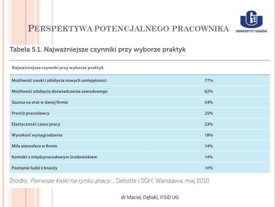 P ERSPEKTYWA POTENCJALNEGO PRACOWNIKA dr Maciej Dębski, IFSiD UG