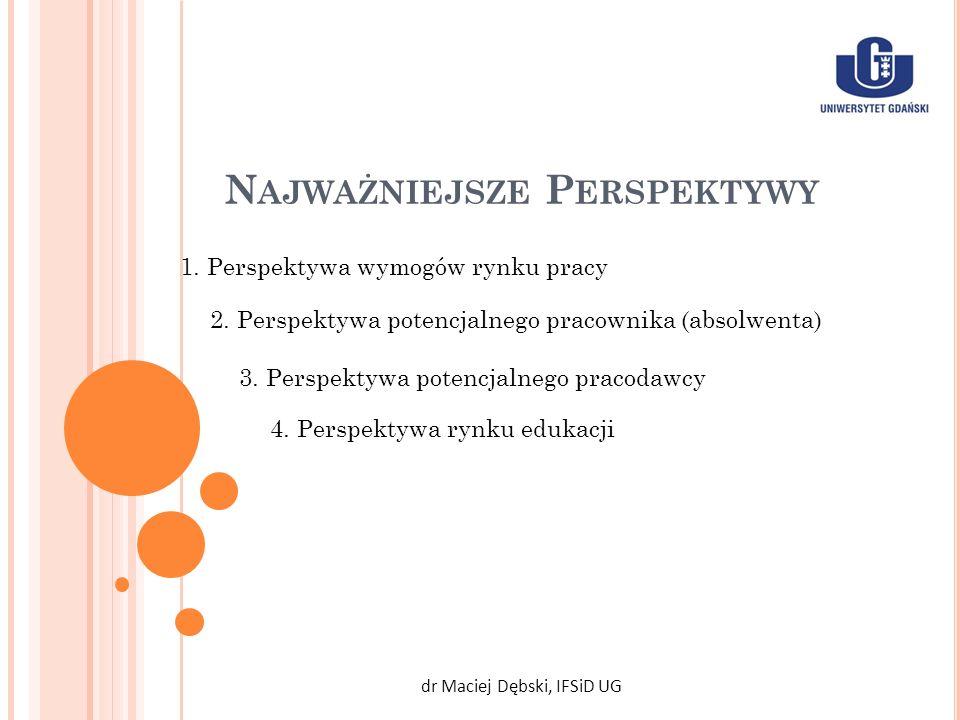 N AJWAŻNIEJSZE P ERSPEKTYWY dr Maciej Dębski, IFSiD UG 1. Perspektywa wymogów rynku pracy 2. Perspektywa potencjalnego pracownika (absolwenta) 3. Pers