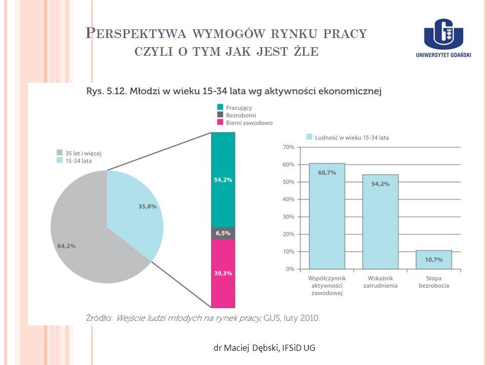 P ERSPEKTYWA WYMOGÓW RYNKU PRACY CZYLI O TYM JAK JEST ŹLE dr Maciej Dębski, IFSiD UG