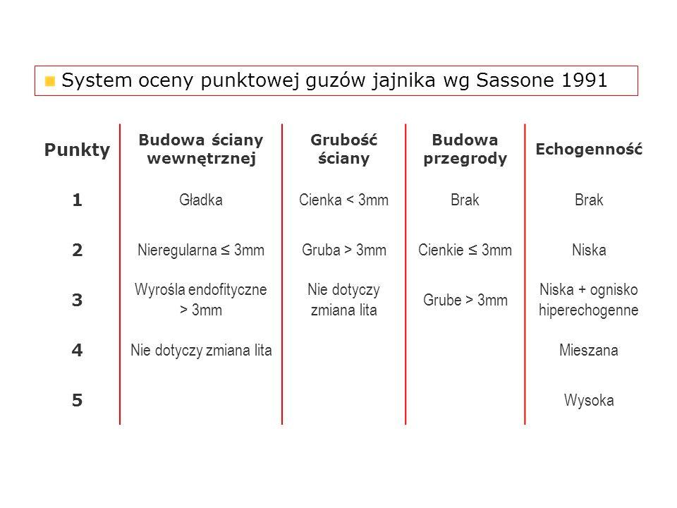 System oceny punktowej guzów jajnika wg Sassone 1991 Punkty Budowa ściany wewnętrznej Grubość ściany Budowa przegrody Echogenność 1 GładkaCienka < 3mm