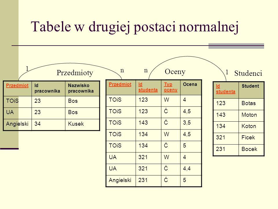 Tabele w drugiej postaci normalnej PrzedmiotId studenta Typ oceny Ocena TOiS123W4 TOiS123Ć4,5 TOiS143Ć3,5 TOiS134W4,5 TOiS134Ć5 UA321W4 UA321Ć4,4 Angi