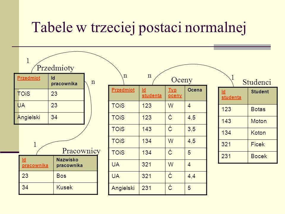 Tabele w trzeciej postaci normalnej PrzedmiotId studenta Typ oceny Ocena TOiS123W4 TOiS123Ć4,5 TOiS143Ć3,5 TOiS134W4,5 TOiS134Ć5 UA321W4 UA321Ć4,4 Ang