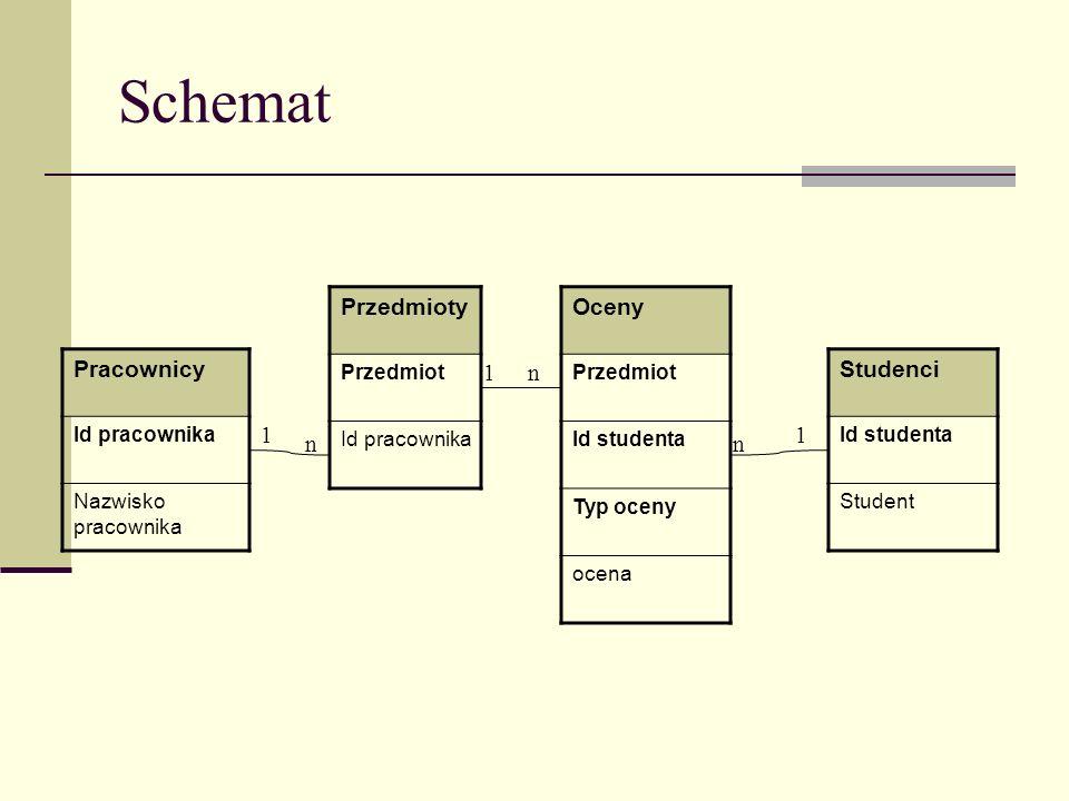 Schemat Pracownicy Id pracownika Nazwisko pracownika Oceny Przedmiot Id studenta Typ oceny ocena Studenci Id studenta Student Przedmioty Przedmiot Id