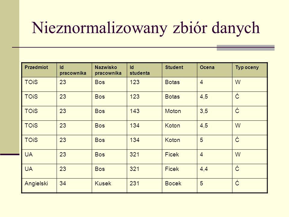 Nieznormalizowany zbiór danych PrzedmiotId pracownika Nazwisko pracownika Id studenta StudentOcenaTyp oceny TOiS23Bos123Botas4W TOiS23Bos123Botas4,5Ć